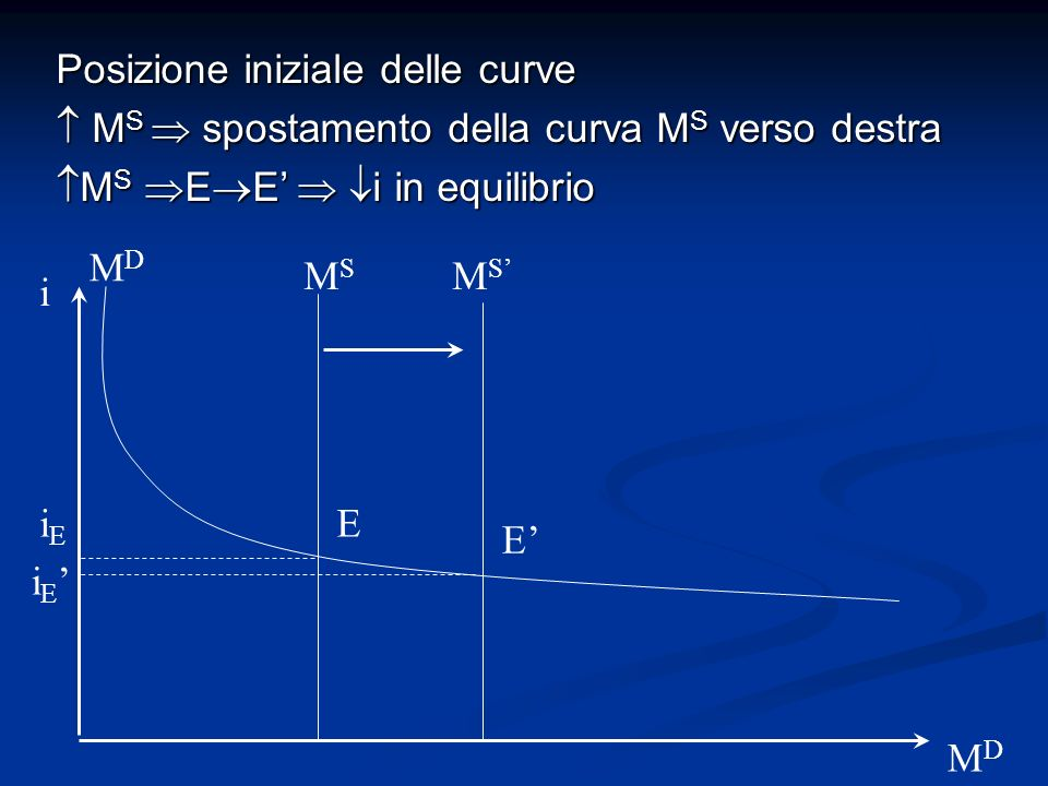 i MDMD MDMD MSMS iEiE i E E E MSMS Posizione iniziale delle curve M S spostamento della curva M S verso destra M S spostamento della curva M S verso d