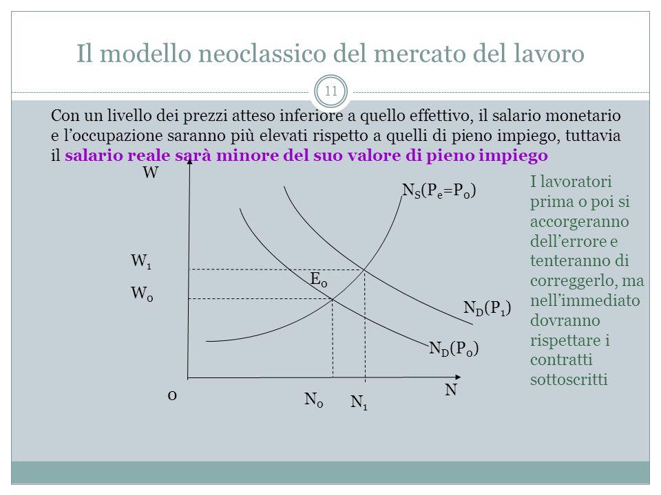 Il modello neoclassico del mercato del lavoro 11 Con un livello dei prezzi atteso inferiore a quello effettivo, il salario monetario e loccupazione saranno più elevati rispetto a quelli di pieno impiego, tuttavia il salario reale sarà minore del suo valore di pieno impiego N D (P 0 ) N S (P e =P 0 ) N 0 E0E0 N0N0 W0W0 W N D (P 1 ) N1N1 W1W1 I lavoratori prima o poi si accorgeranno dellerrore e tenteranno di correggerlo, ma nellimmediato dovranno rispettare i contratti sottoscritti