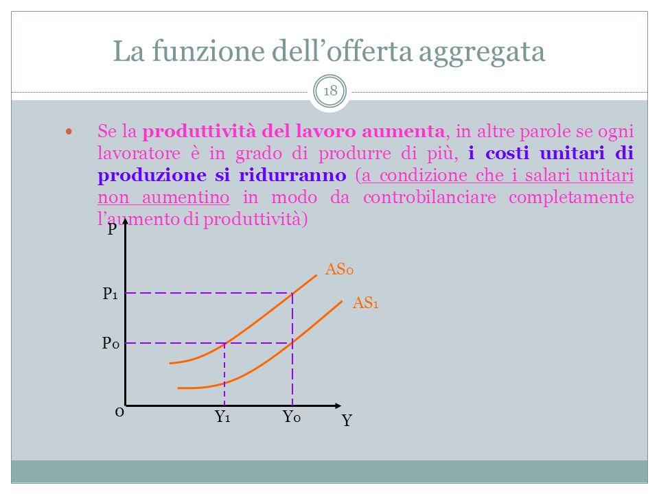 La funzione dellofferta aggregata 18 Se la produttività del lavoro aumenta, in altre parole se ogni lavoratore è in grado di produrre di più, i costi unitari di produzione si ridurranno (a condizione che i salari unitari non aumentino in modo da controbilanciare completamente laumento di produttività) Y 0 P AS 0 AS 1 P1P1 P0P0 Y0Y0 Y1Y1