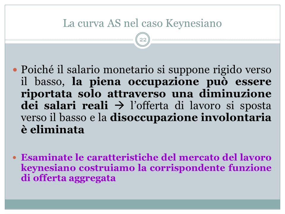 La curva AS nel caso Keynesiano 22 Poiché il salario monetario si suppone rigido verso il basso, la piena occupazione può essere riportata solo attraverso una diminuzione dei salari reali lofferta di lavoro si sposta verso il basso e la disoccupazione involontaria è eliminata Esaminate le caratteristiche del mercato del lavoro keynesiano costruiamo la corrispondente funzione di offerta aggregata