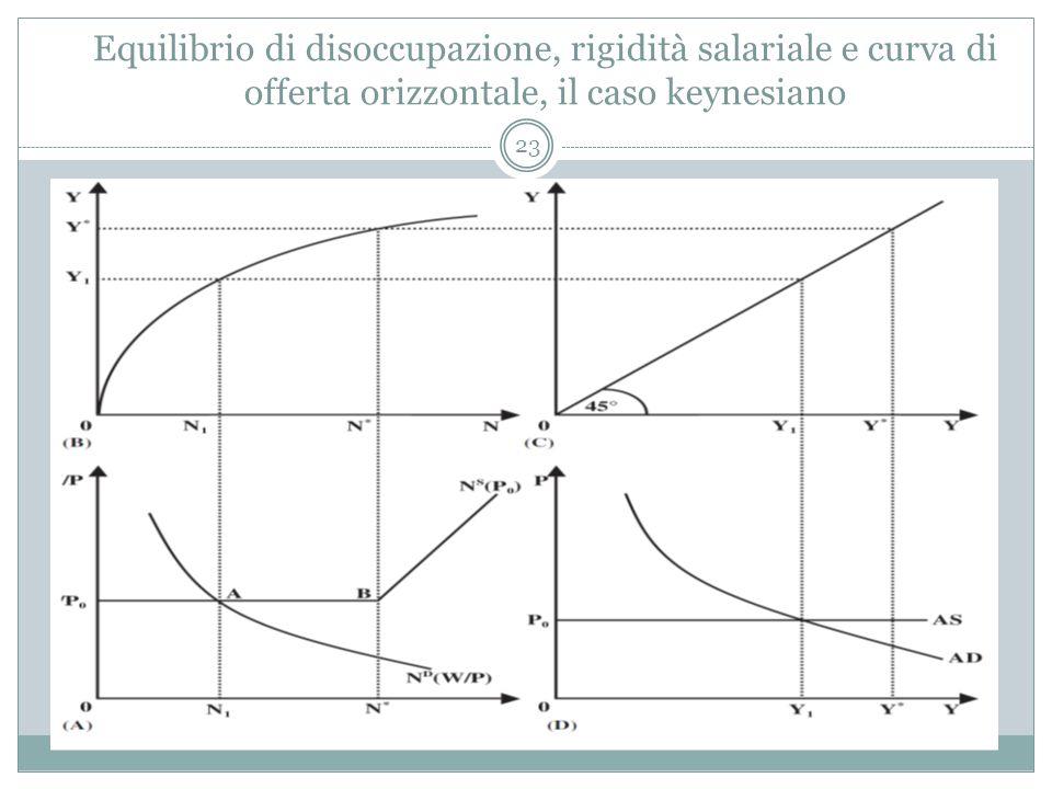 Equilibrio di disoccupazione, rigidità salariale e curva di offerta orizzontale, il caso keynesiano 23