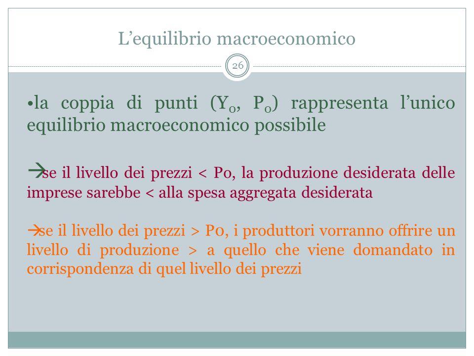 Lequilibrio macroeconomico 26 la coppia di punti (Y 0, P 0 ) rappresenta lunico equilibrio macroeconomico possibile se il livello dei prezzi < Po, la produzione desiderata delle imprese sarebbe < alla spesa aggregata desiderata se il livello dei prezzi > P0, i produttori vorranno offrire un livello di produzione > a quello che viene domandato in corrispondenza di quel livello dei prezzi
