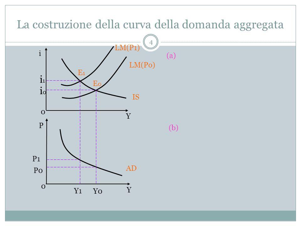 La costruzione della curva della domanda aggregata 4 i Y 0 (a) (b) P Y 0 LM(P1) LM(Po) AD P1 P0 Y1 Y0 i1i1 i0i0 E1E1 E0E0 IS