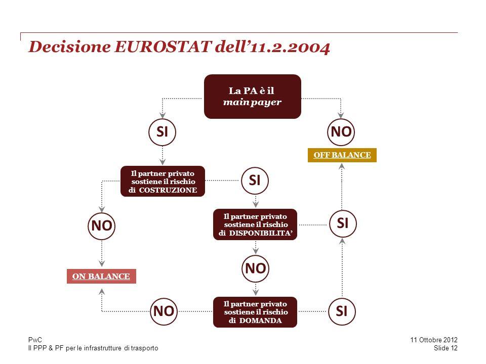 Il PPP & PF per le infrastrutture di trasporto Decisione EUROSTAT dell11.2.2004 La PA è il main payer SINO OFF BALANCE Il partner privato sostiene il rischio di COSTRUZIONE SI NO ON BALANCE Il partner privato sostiene il rischio di DISPONIBILITA SI NO Il partner privato sostiene il rischio di DOMANDA NOSI Slide 12 11 Ottobre 2012 PwC