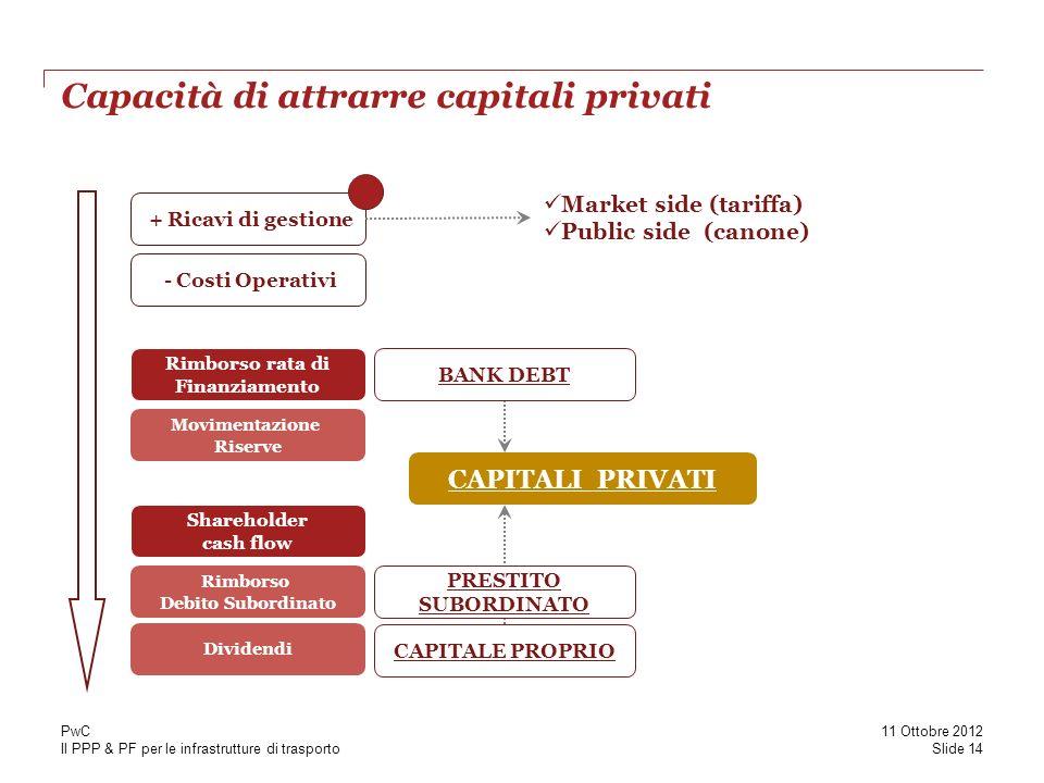 Il PPP & PF per le infrastrutture di trasporto Capacità di attrarre capitali privati + Ricavi di gestione - Costi Operativi Rimborso rata di Finanziam