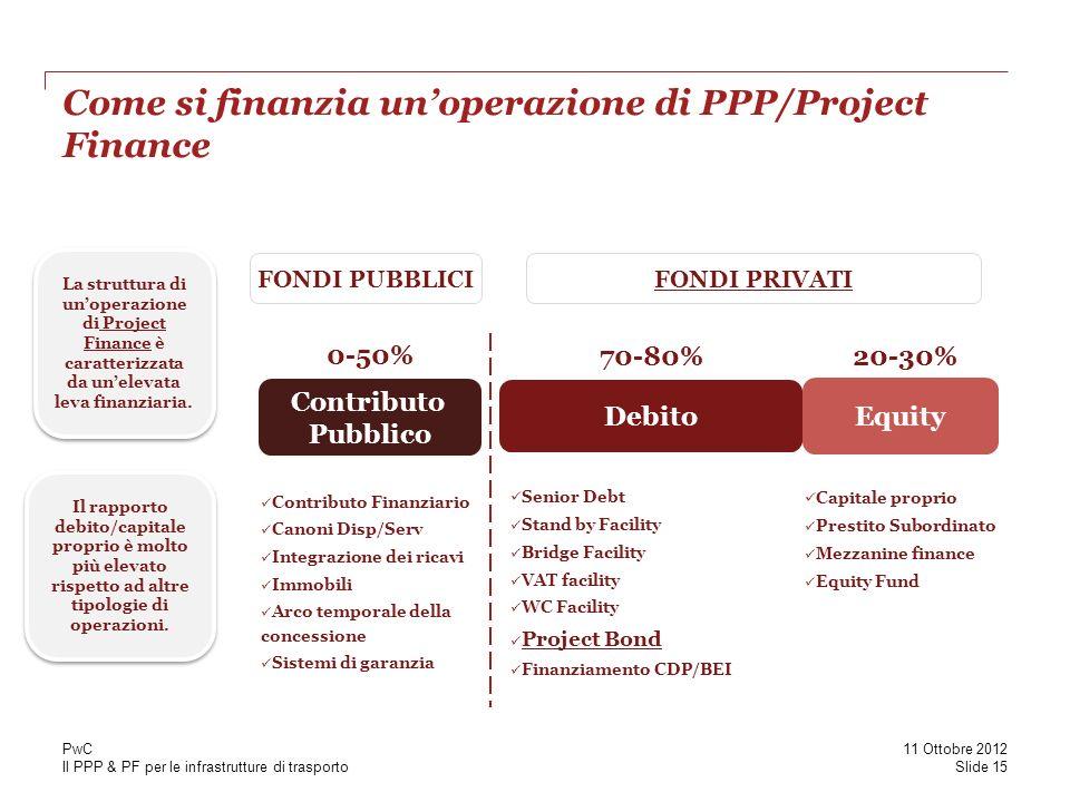 Il PPP & PF per le infrastrutture di trasporto Come si finanzia unoperazione di PPP/Project Finance Il rapporto debito/capitale proprio è molto più elevato rispetto ad altre tipologie di operazioni.