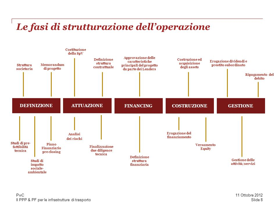 Il PPP & PF per le infrastrutture di trasporto PwC the way forward This publication has been prepared for general guidance on matters of interest only, and does not constitute professional advice.