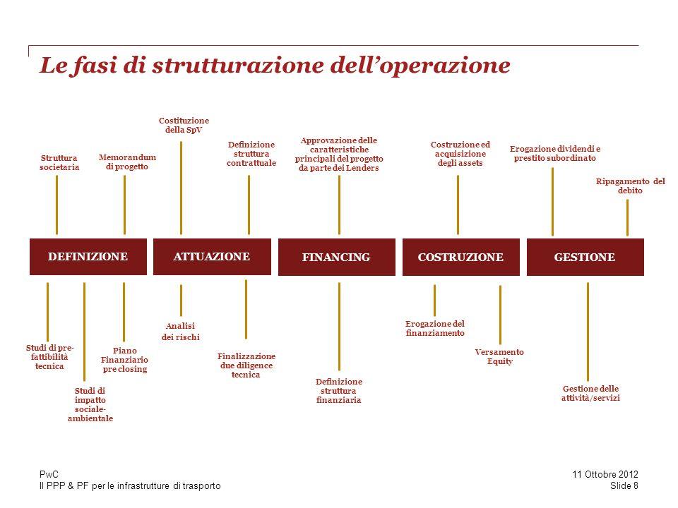 Il PPP & PF per le infrastrutture di trasporto Le fasi di strutturazione delloperazione DEFINIZIONE Studi di impatto sociale- ambientale Studi di pre-