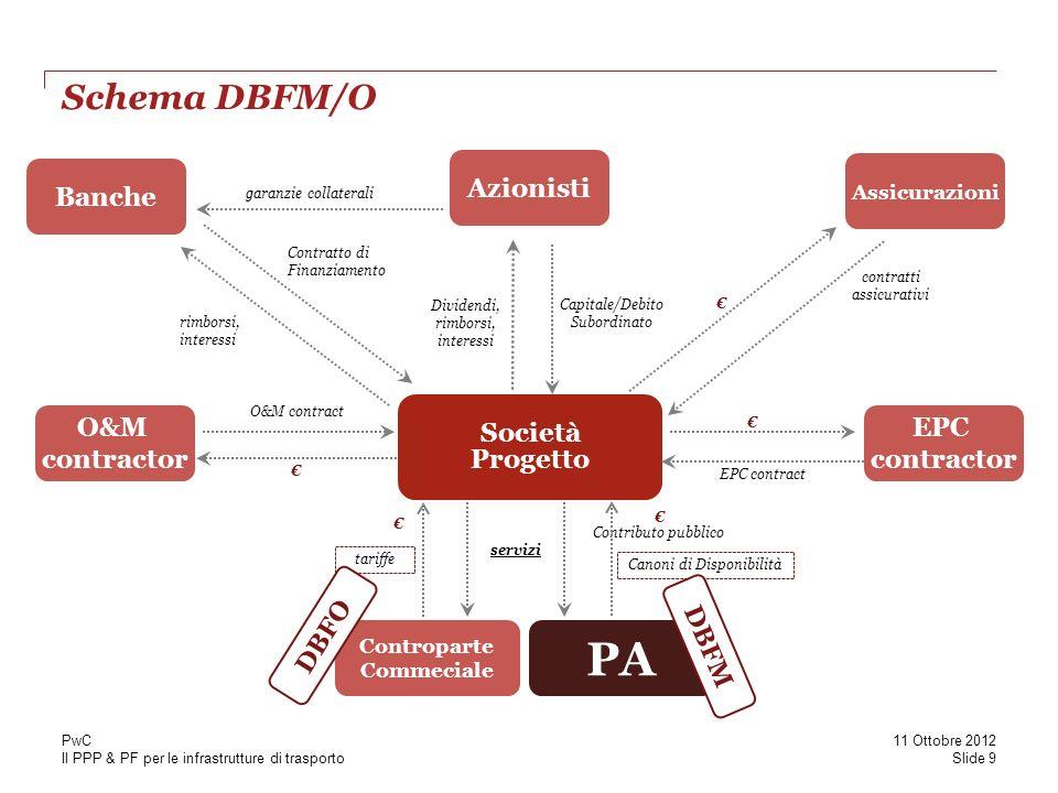 Il PPP & PF per le infrastrutture di trasporto Schema DBFM/O garanzie collaterali Contratto di Finanziamento O&M contract EPC contract Contributo pubb
