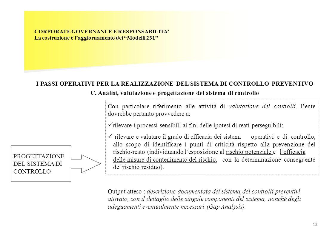 CORPORATE GOVERNANCE E RESPONSABILITA La costruzione e laggiornamento dei Modelli 231 I PASSI OPERATIVI PER LA REALIZZAZIONE DEL SISTEMA DI CONTROLLO