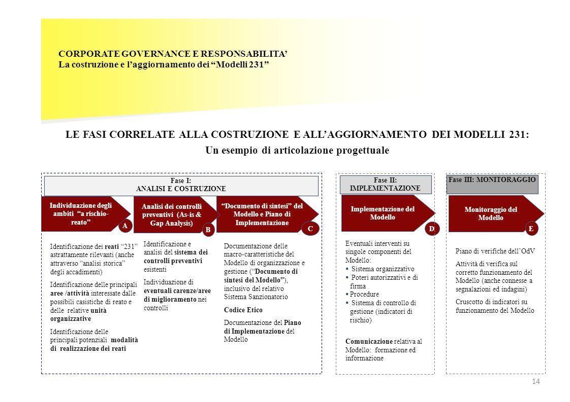 CORPORATE GOVERNANCE E RESPONSABILITA La costruzione e laggiornamento dei Modelli 231 LE FASI CORRELATE ALLA COSTRUZIONE E ALLAGGIORNAMENTO DEI MODELL