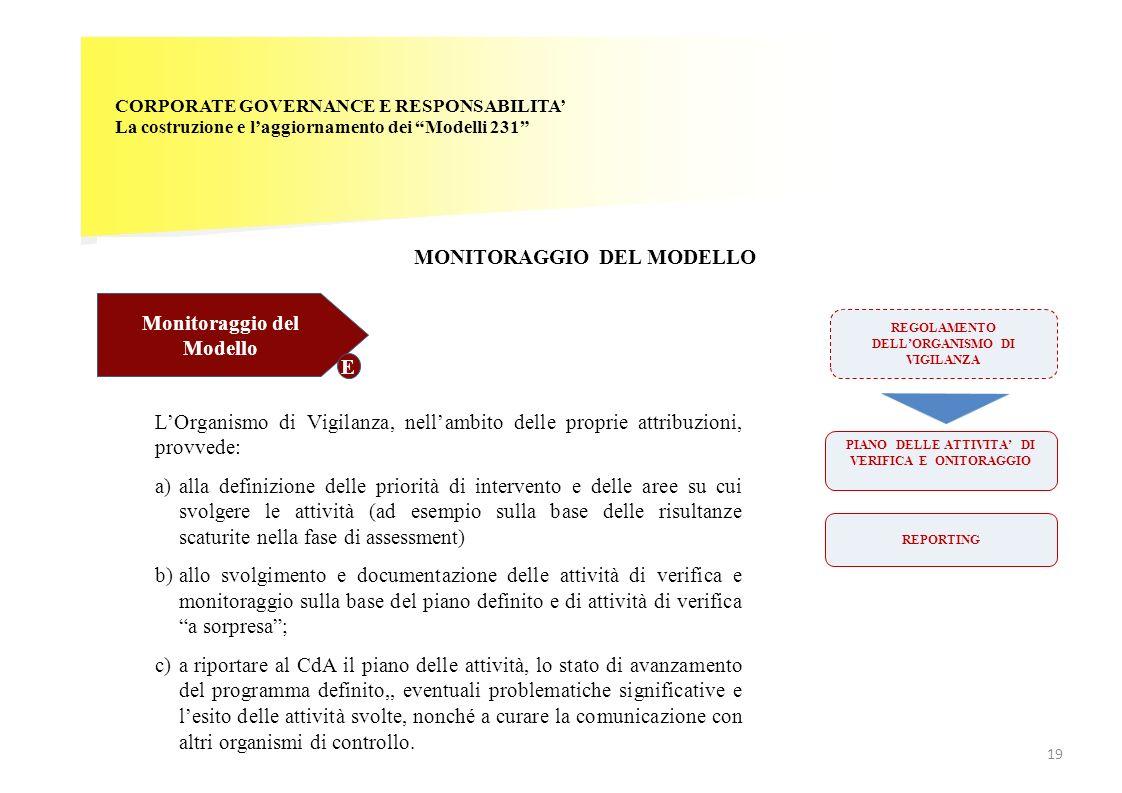 CORPORATE GOVERNANCE E RESPONSABILITA La costruzione e laggiornamento dei Modelli 231 MONITORAGGIO DEL MODELLO Monitoraggio del Modello E REGOLAMENTO