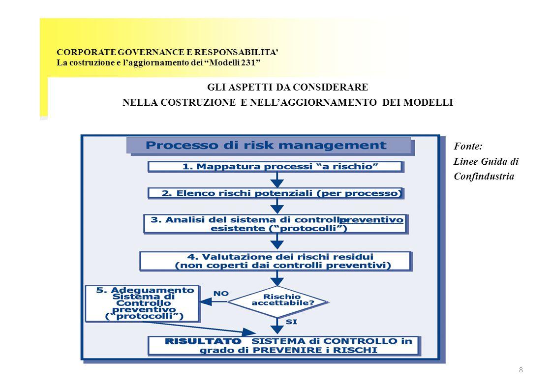 CORPORATE GOVERNANCE E RESPONSABILITA La costruzione e laggiornamento dei Modelli 231 MONITORAGGIO DEL MODELLO Monitoraggio del Modello E REGOLAMENTO DELLORGANISMO DI VIGILANZA PIANO DELLE ATTIVITA DI VERIFICA E ONITORAGGIO REPORTING LOrganismo di Vigilanza, nellambito delle proprie attribuzioni, provvede: a)alla definizione delle priorità di intervento e delle aree su cui svolgere le attività (ad esempio sulla base delle risultanze scaturite nella fase di assessment) b)allo svolgimento e documentazione delle attività di verifica e monitoraggio sulla base del piano definito e di attività di verifica a sorpresa; c)a riportare al CdA il piano delle attività, lo stato di avanzamento del programma definito,, eventuali problematiche significative e lesito delle attività svolte, nonché a curare la comunicazione con altri organismi di controllo.