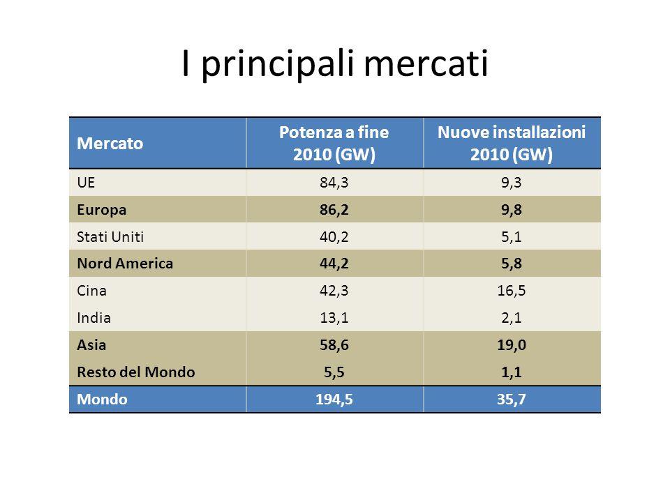 I principali mercati Mercato Potenza a fine 2010 (GW) Nuove installazioni 2010 (GW) UE84,39,3 Europa86,29,8 Stati Uniti40,25,1 Nord America44,25,8 Cin