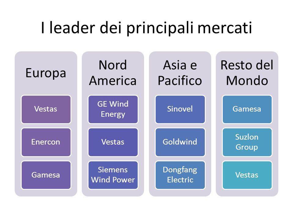 I leader dei principali mercati Europa VestasEnerconGamesa Nord America GE Wind Energy Vestas Siemens Wind Power Asia e Pacifico SinovelGoldwind Dongf