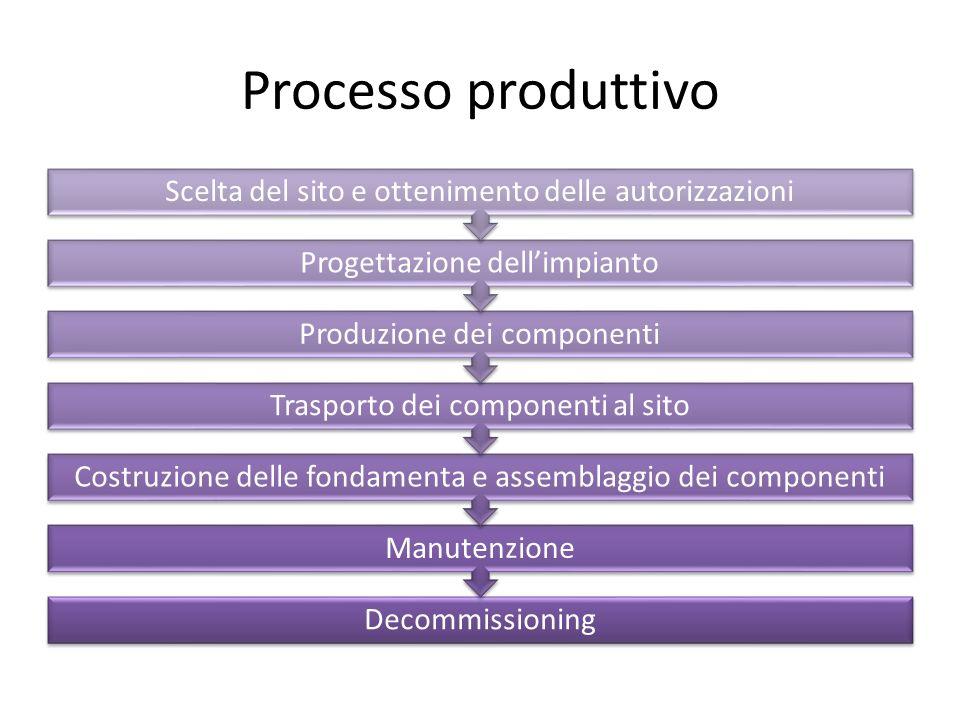 Processo produttivo Decommissioning Manutenzione Costruzione delle fondamenta e assemblaggio dei componenti Trasporto dei componenti al sito Produzion