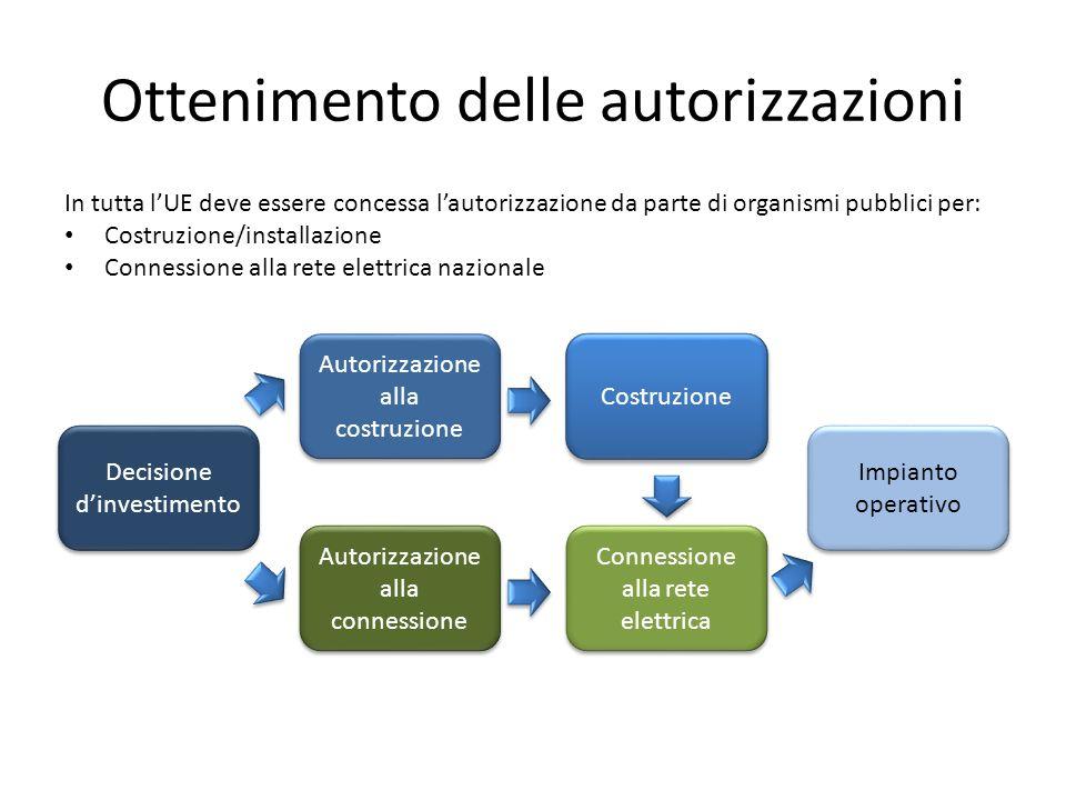 Ottenimento delle autorizzazioni In tutta lUE deve essere concessa lautorizzazione da parte di organismi pubblici per: Costruzione/installazione Conne