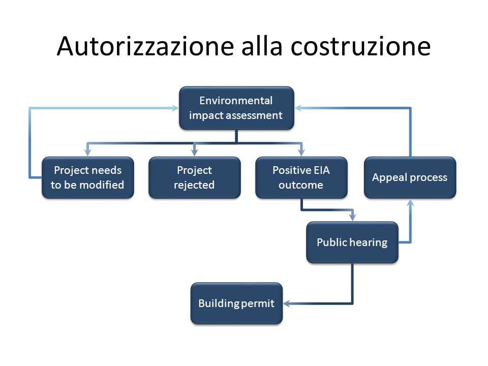 Autorizzazione alla costruzione Environmental impact assessment Building permit Project needs to be modified Project rejected Positive EIA outcome Appeal process Public hearing