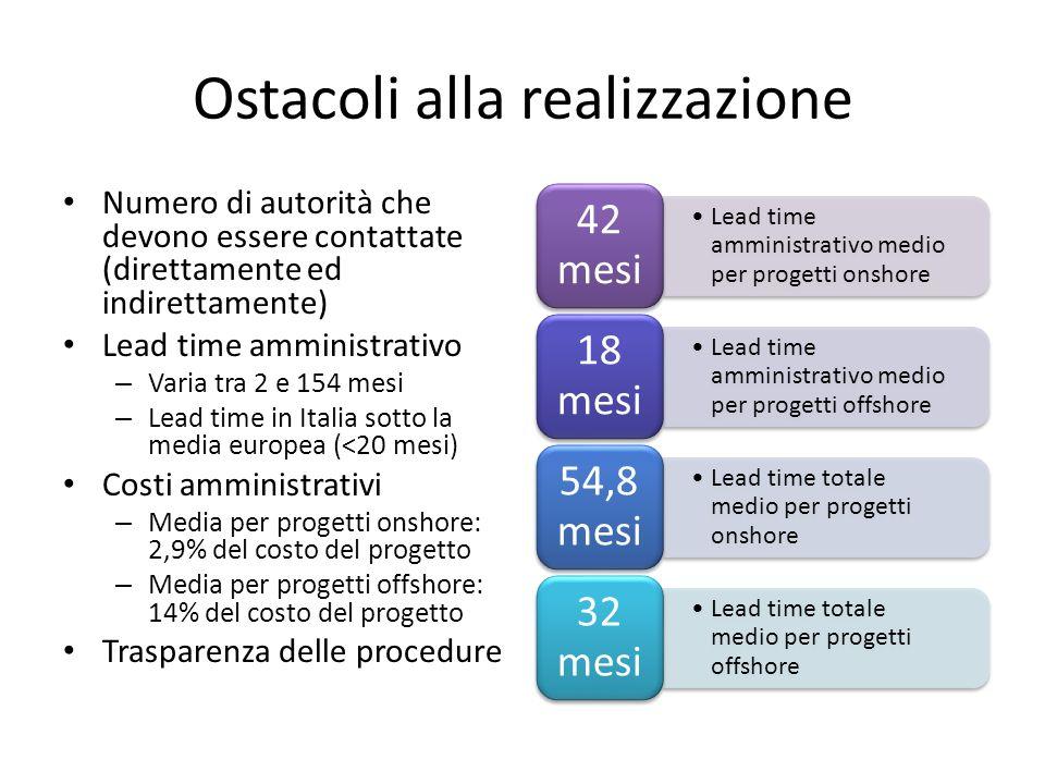 Ostacoli alla realizzazione Numero di autorità che devono essere contattate (direttamente ed indirettamente) Lead time amministrativo – Varia tra 2 e