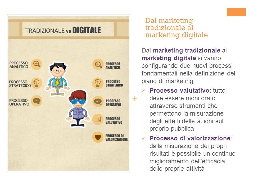 + Dal marketing tradizionale al marketing digitale Dal marketing tradizionale al marketing digitale si vanno configurando due nuovi processi fondament