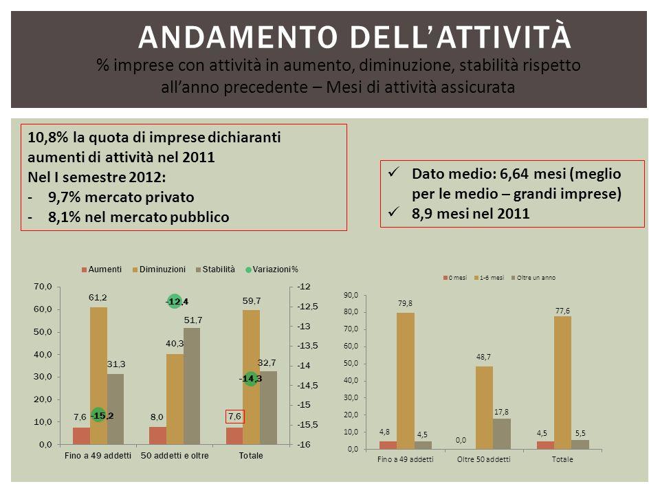 ANDAMENTO DELLATTIVITÀ % imprese con attività in aumento, diminuzione, stabilità rispetto allanno precedente – Mesi di attività assicurata Dato medio: 6,64 mesi (meglio per le medio – grandi imprese) 8,9 mesi nel 2011 10,8% la quota di imprese dichiaranti aumenti di attività nel 2011 Nel I semestre 2012: -9,7% mercato privato -8,1% nel mercato pubblico