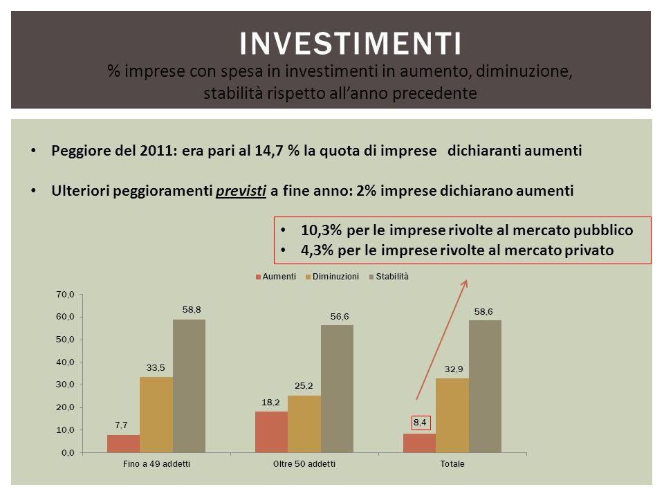 INVESTIMENTI Peggiore del 2011: era pari al 14,7 % la quota di imprese dichiaranti aumenti Ulteriori peggioramenti previsti a fine anno: 2% imprese dichiarano aumenti % imprese con spesa in investimenti in aumento, diminuzione, stabilità rispetto allanno precedente 10,3% per le imprese rivolte al mercato pubblico 4,3% per le imprese rivolte al mercato privato