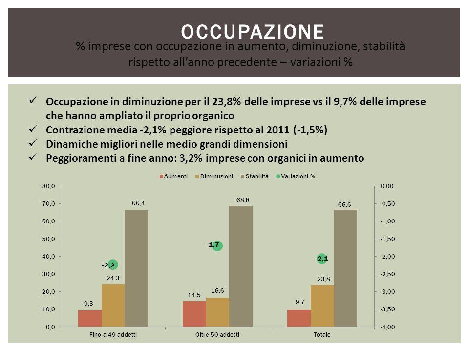 OCCUPAZIONE Occupazione in diminuzione per il 23,8% delle imprese vs il 9,7% delle imprese che hanno ampliato il proprio organico Contrazione media -2,1% peggiore rispetto al 2011 (-1,5%) Dinamiche migliori nelle medio grandi dimensioni Peggioramenti a fine anno: 3,2% imprese con organici in aumento % imprese con occupazione in aumento, diminuzione, stabilità rispetto allanno precedente – variazioni %