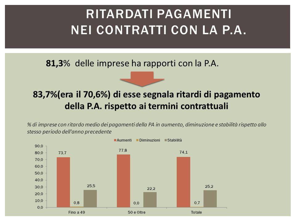 RITARDATI PAGAMENTI NEI CONTRATTI CON LA P.A. 81,3% delle imprese ha rapporti con la P.A.