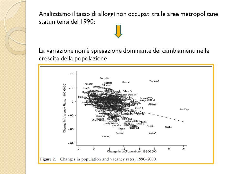 Analizziamo il tasso di alloggi non occupati tra le aree metropolitane statunitensi del 1990: La variazione non è spiegazione dominante dei cambiamenti nella crescita della popolazione