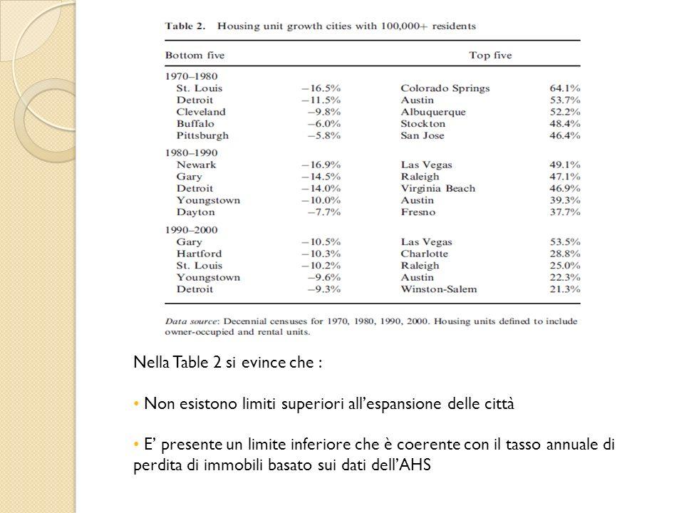 Nella Table 2 si evince che : Non esistono limiti superiori allespansione delle città E presente un limite inferiore che è coerente con il tasso annuale di perdita di immobili basato sui dati dellAHS