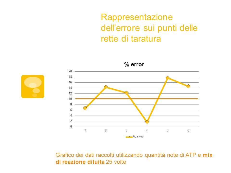 Rappresentazione dellerrore sui punti delle rette di taratura Grafico dei dati raccolti utilizzando quantità note di ATP e mix di reazione diluita 25