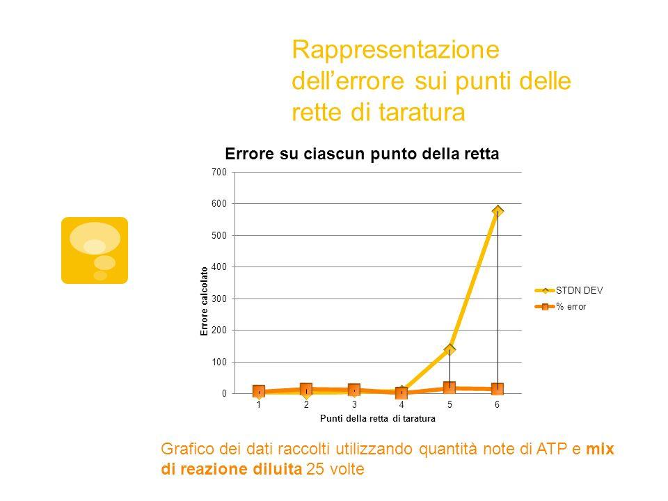 Rappresentazione dellerrore sui punti delle rette di taratura Grafico dei dati raccolti utilizzando quantità note di ATP e mix di reazione diluita 25 volte