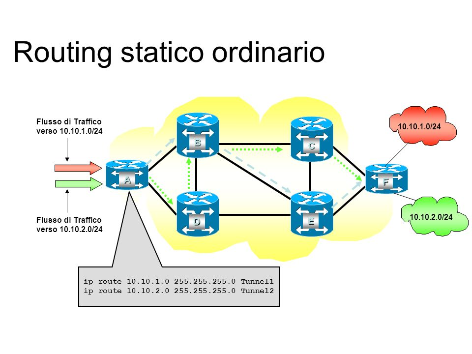 Routing statico ordinario A B C F D E 10.10.1.0/24 10.10.2.0/24 ip route 10.10.1.0 255.255.255.0 Tunnel1 ip route 10.10.2.0 255.255.255.0 Tunnel2 Flus