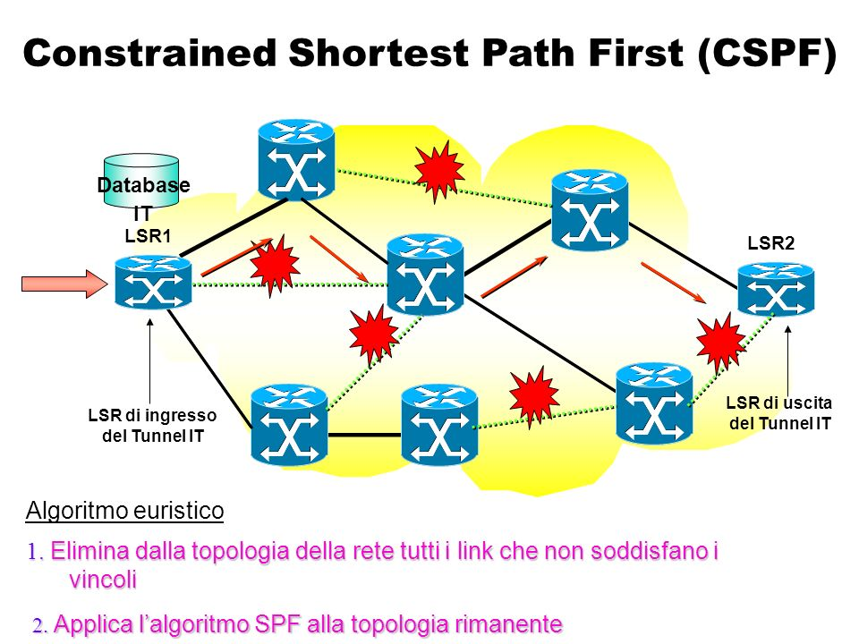 CR-LDP: Caratteristiche principali estensione del protocollo LDPCR-LDP è una estensione del protocollo LDP per il supporto di ER- LSP –Standardizzato nella RFC 3212 Constraint-Based LSP Setup using LDP nuovi oggetti (CR-TLV) codici di erroreUtilizza gli stessi tipi di messaggi definiti nel protocollo LDP con nuovi oggetti (CR-TLV) e codici di errore necessari alla costruzione e gestione di CR-LSP estensioniPrincipali estensioni –Source routing –Identificazione degli LSP –Rimozione esplicita degli LSP –Specifica dei parametri di traffico