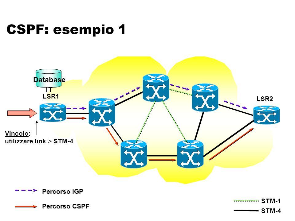 CSPF: esempio 1 LSR2 LSR1 Vincolo: utilizzare link STM-4 STM-1 STM-4 Percorso IGP Percorso CSPF Database IT