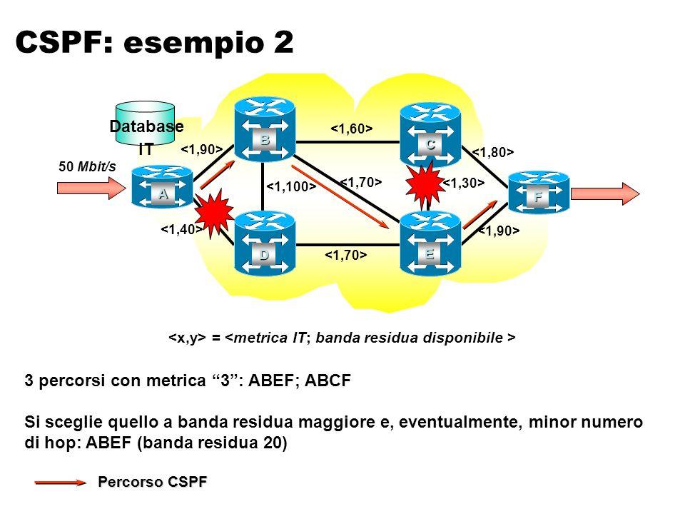 Percorso CSPF A B C F D E 50 Mbit/s = CSPF: esempio 2 Database IT 3 percorsi con metrica 3: ABEF; ABCF Si sceglie quello a banda residua maggiore e, eventualmente, minor numero di hop: ABEF (banda residua 20)