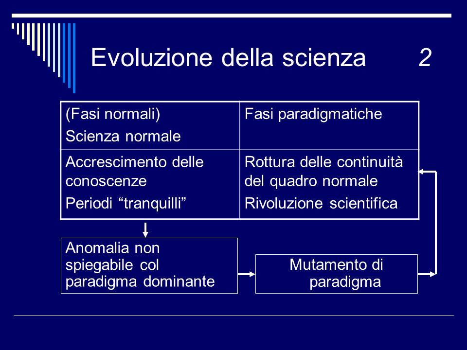 Evoluzione della scienza2 (Fasi normali) Scienza normale Fasi paradigmatiche Accrescimento delle conoscenze Periodi tranquilli Rottura delle continuità del quadro normale Rivoluzione scientifica Mutamento di paradigma Anomalia non spiegabile col paradigma dominante