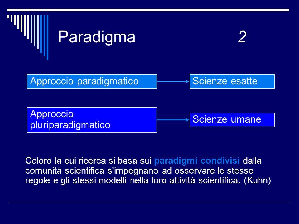 Paradigma 2 Approccio paradigmatico Scienze esatte Approccio pluriparadigmatico Scienze umane Coloro la cui ricerca si basa sui paradigmi condivisi dalla comunità scientifica simpegnano ad osservare le stesse regole e gli stessi modelli nella loro attività scientifica.