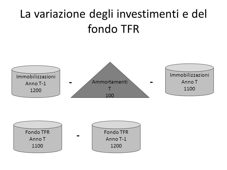 La variazione degli investimenti e del fondo TFR Immobilizzazioni Anno T-1 1200 Immobilizzazioni Anno T 1100 Ammortamenti T 100 - - Fondo TFR Anno T 1