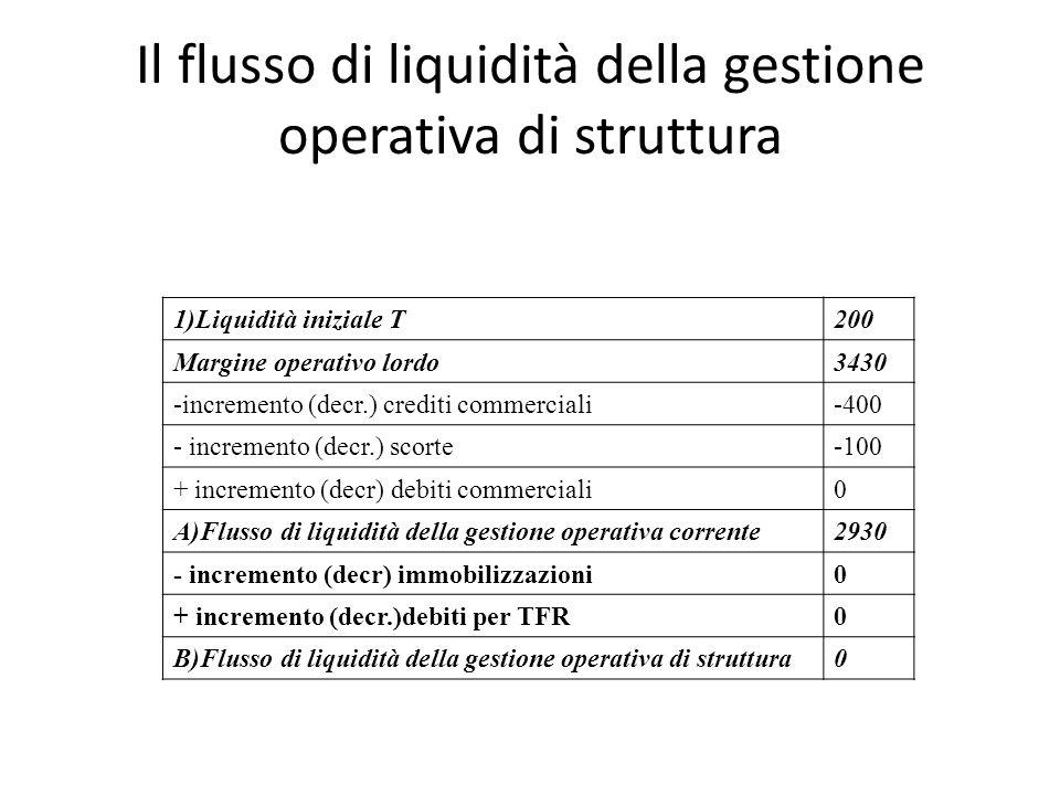 Il flusso di liquidità della gestione operativa di struttura 1)Liquidità iniziale T200 Margine operativo lordo3430 -incremento (decr.) crediti commerc