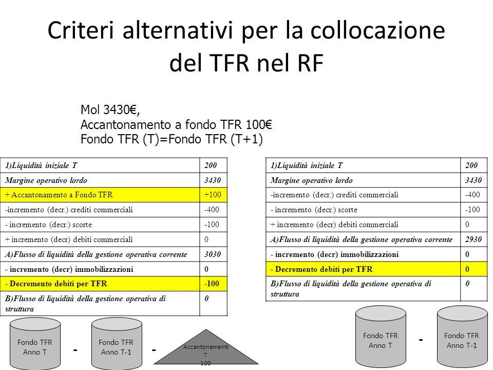 Criteri alternativi per la collocazione del TFR nel RF Mol 3430, Accantonamento a fondo TFR 100 Fondo TFR (T)=Fondo TFR (T+1) 1)Liquidità iniziale T20