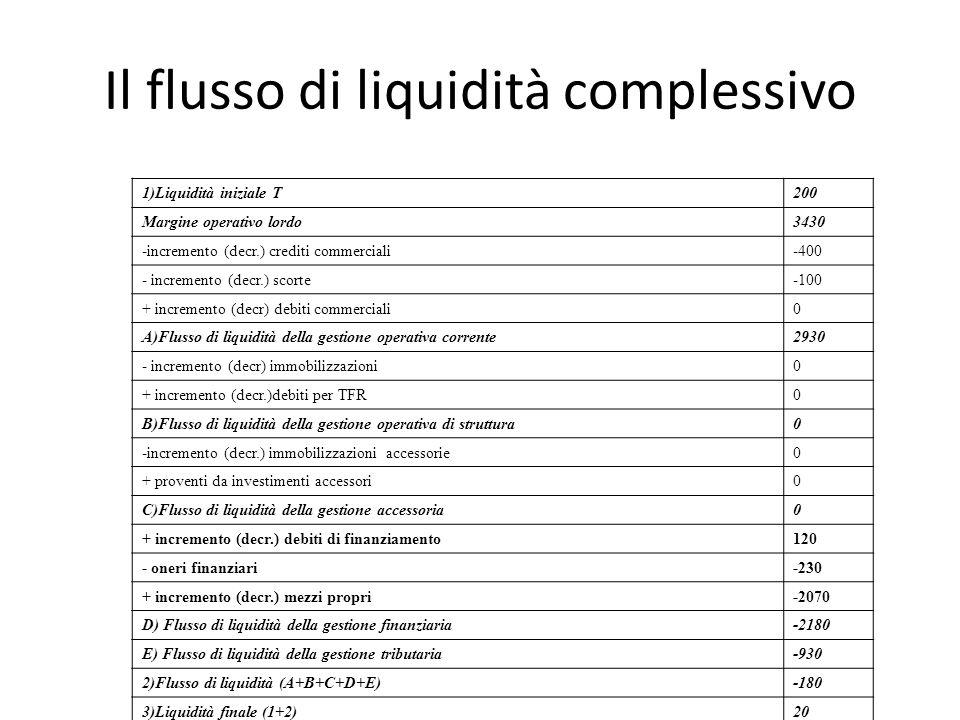 Il flusso di liquidità complessivo 1)Liquidità iniziale T200 Margine operativo lordo3430 -incremento (decr.) crediti commerciali-400 - incremento (dec