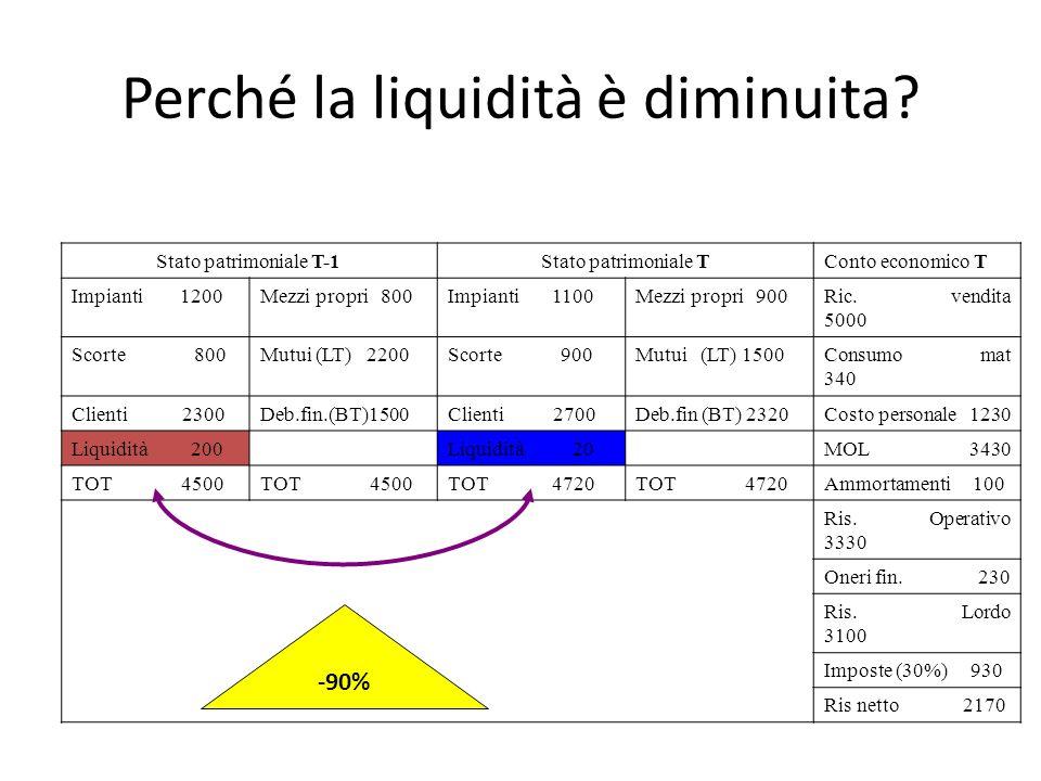 Perché la liquidità è diminuita? Stato patrimoniale T-1Stato patrimoniale TConto economico T Impianti 1200Mezzi propri 800Impianti 1100Mezzi propri 90