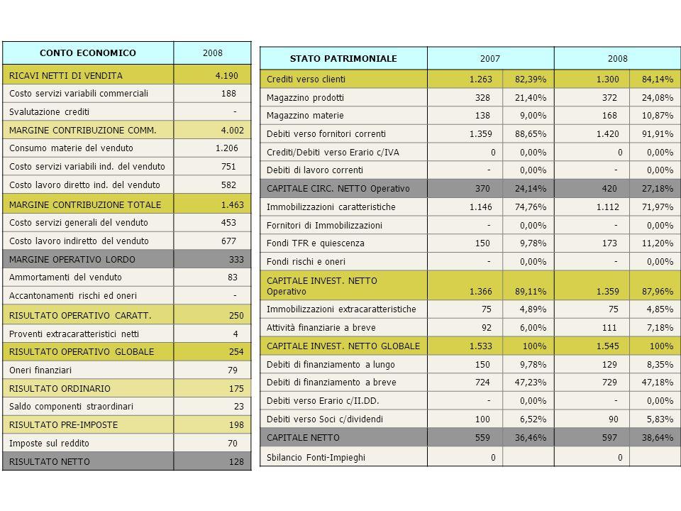 CONTO ECONOMICO2008 RICAVI NETTI DI VENDITA 4.190 Costo servizi variabili commerciali 188 Svalutazione crediti - MARGINE CONTRIBUZIONE COMM.4.002 Cons