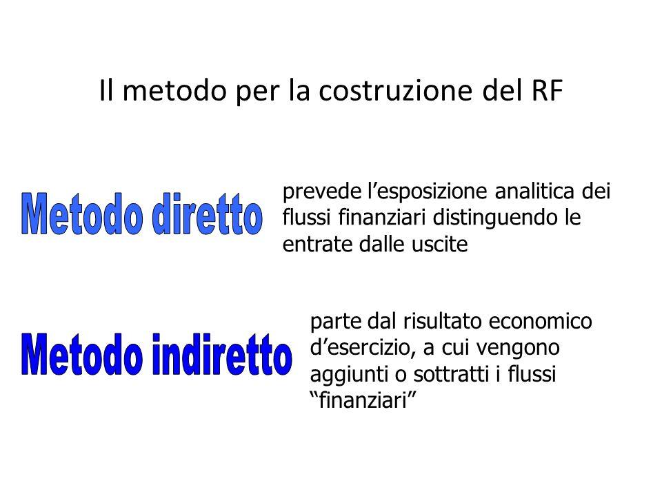 Il metodo per la costruzione del RF prevede lesposizione analitica dei flussi finanziari distinguendo le entrate dalle uscite parte dal risultato econ