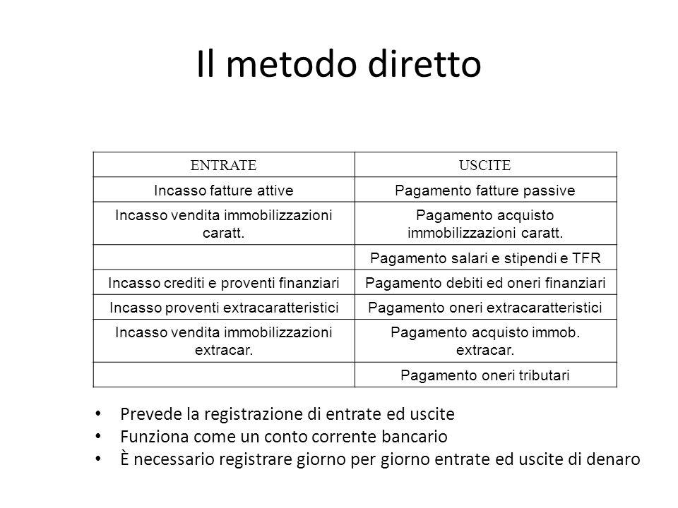 Il metodo diretto ENTRATEUSCITE Incasso fatture attivePagamento fatture passive Incasso vendita immobilizzazioni caratt. Pagamento acquisto immobilizz