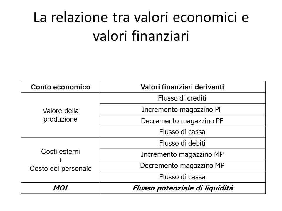 La relazione tra valori economici e valori finanziari Conto economicoValori finanziari derivanti Valore della produzione Flusso di crediti Incremento