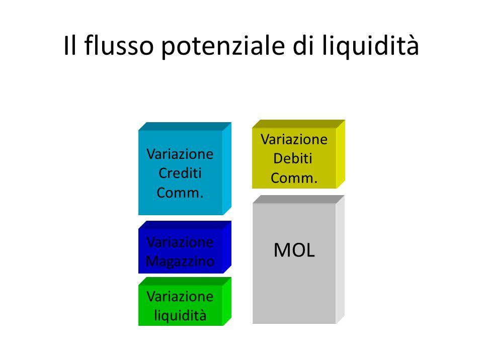 Il flusso potenziale di liquidità Variazione Crediti Comm. Variazione Debiti Comm. Variazione Magazzino Variazione liquidità MOL