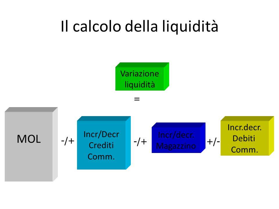 Il calcolo della liquidità Incr/Decr Crediti Comm. Incr.decr. Debiti Comm. Incr/decr. Magazzino Variazione liquidità MOL = -/+ +/-