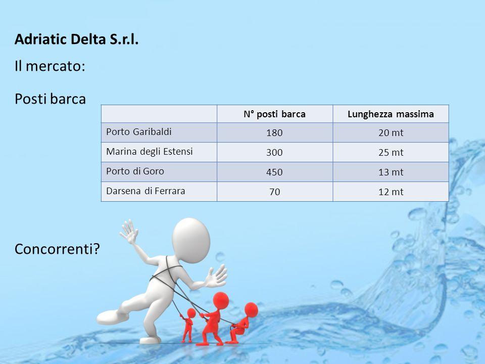 Adriatic Delta S.r.l. Il mercato: Posti barca Concorrenti.
